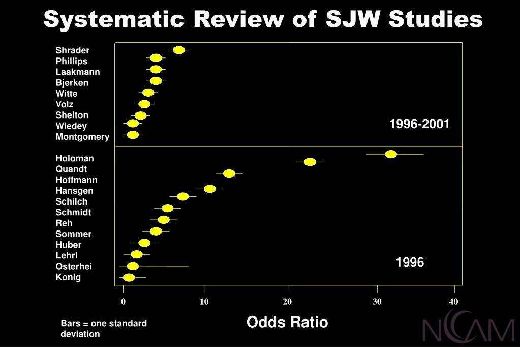 Systematic Review of SJW Studies