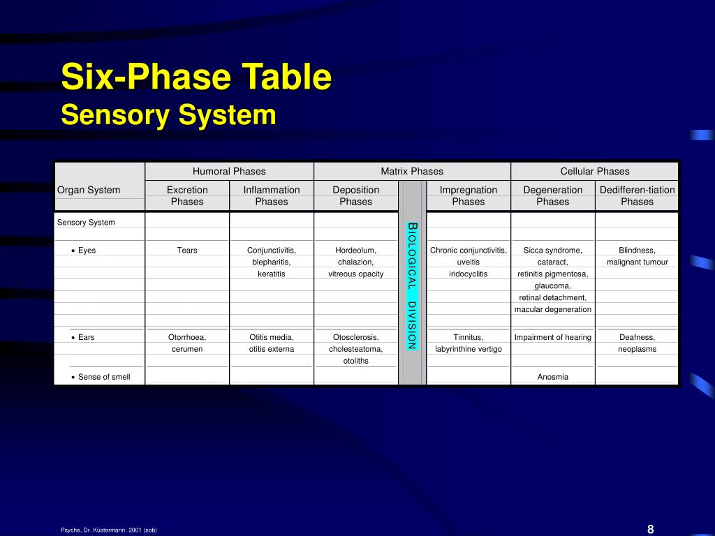 Six-Phase Table