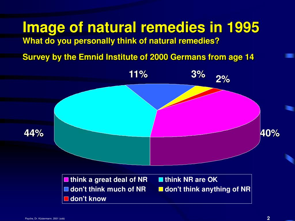 Image of natural remedies in 1995