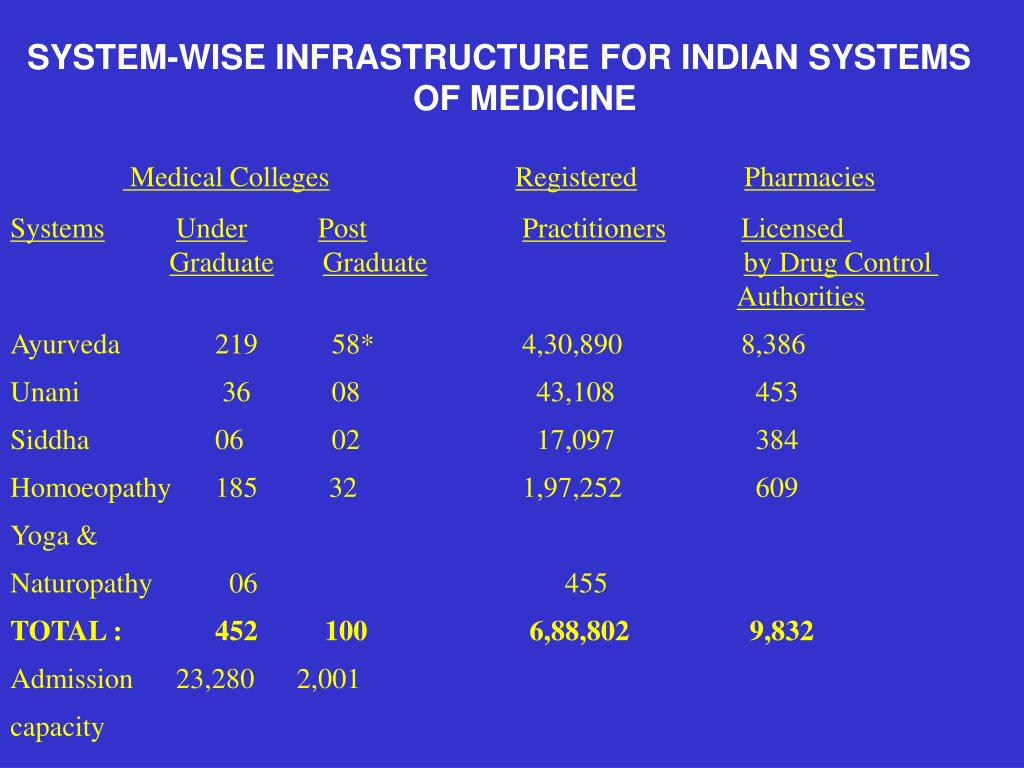SYSTEM-WISE INFRASTRUCTURE FOR INDIAN SYSTEMS  OF MEDICINE