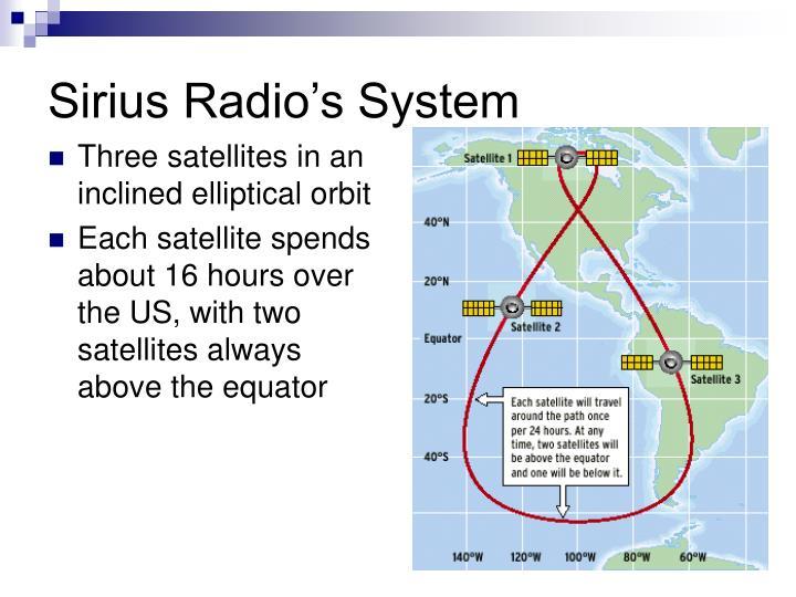 Sirius Radio's System