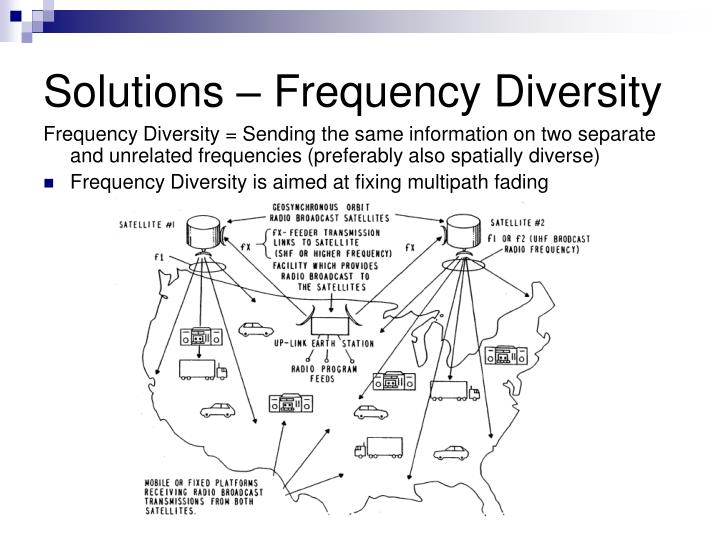 Solutions – Frequency Diversity