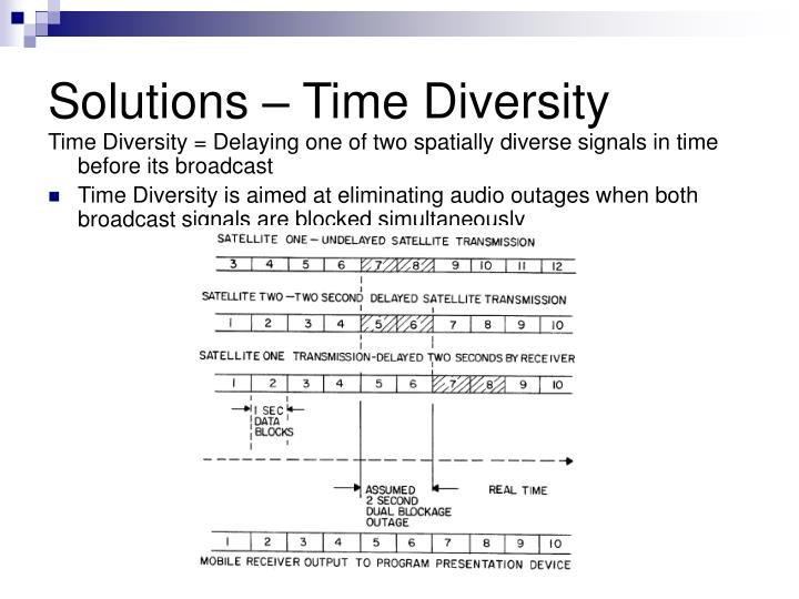 Solutions – Time Diversity