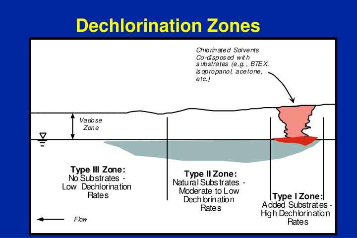 Dechlorination Zones