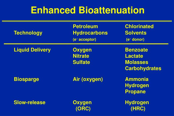 Enhanced Bioattenuation