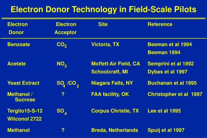 Electron Donor Technology in Field-Scale Pilots