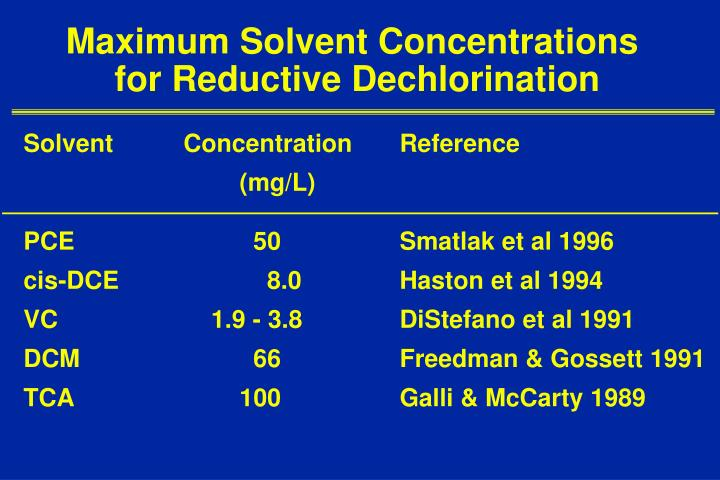 Maximum Solvent Concentrations