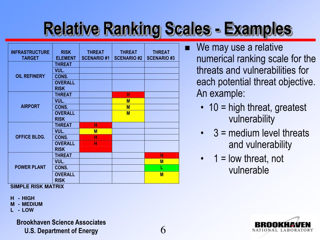 Relative Ranking Scales - Examples
