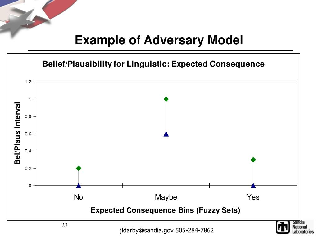 Example of Adversary Model