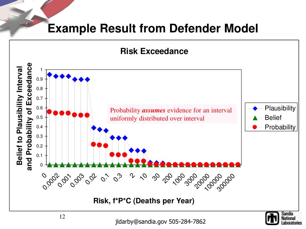 Example Result from Defender Model