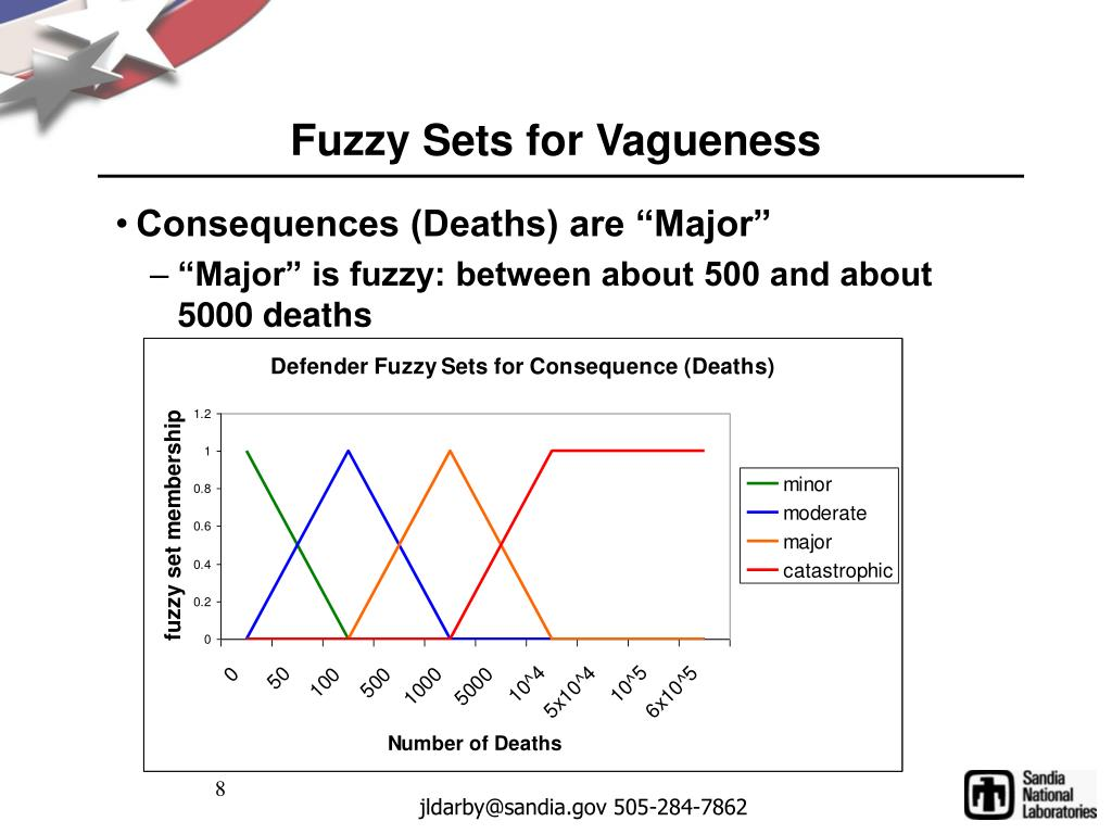 Fuzzy Sets for Vagueness