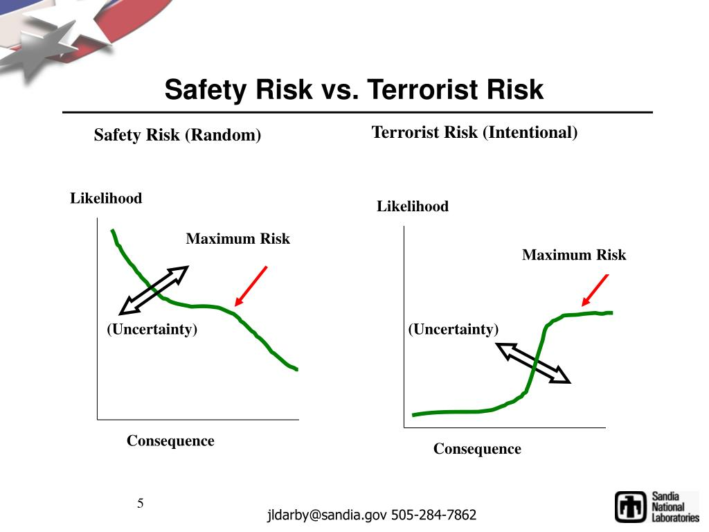 Terrorist Risk (Intentional)