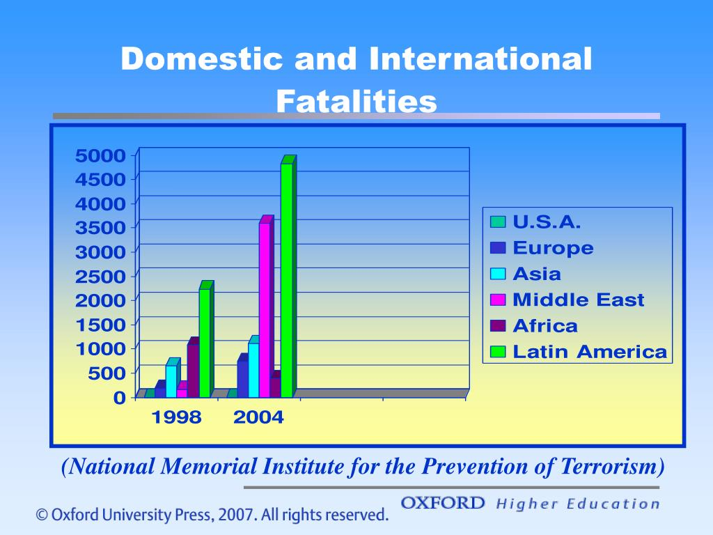 Domestic and International Fatalities