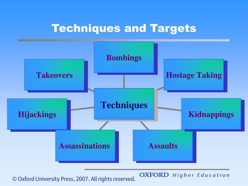 Techniques and Targets