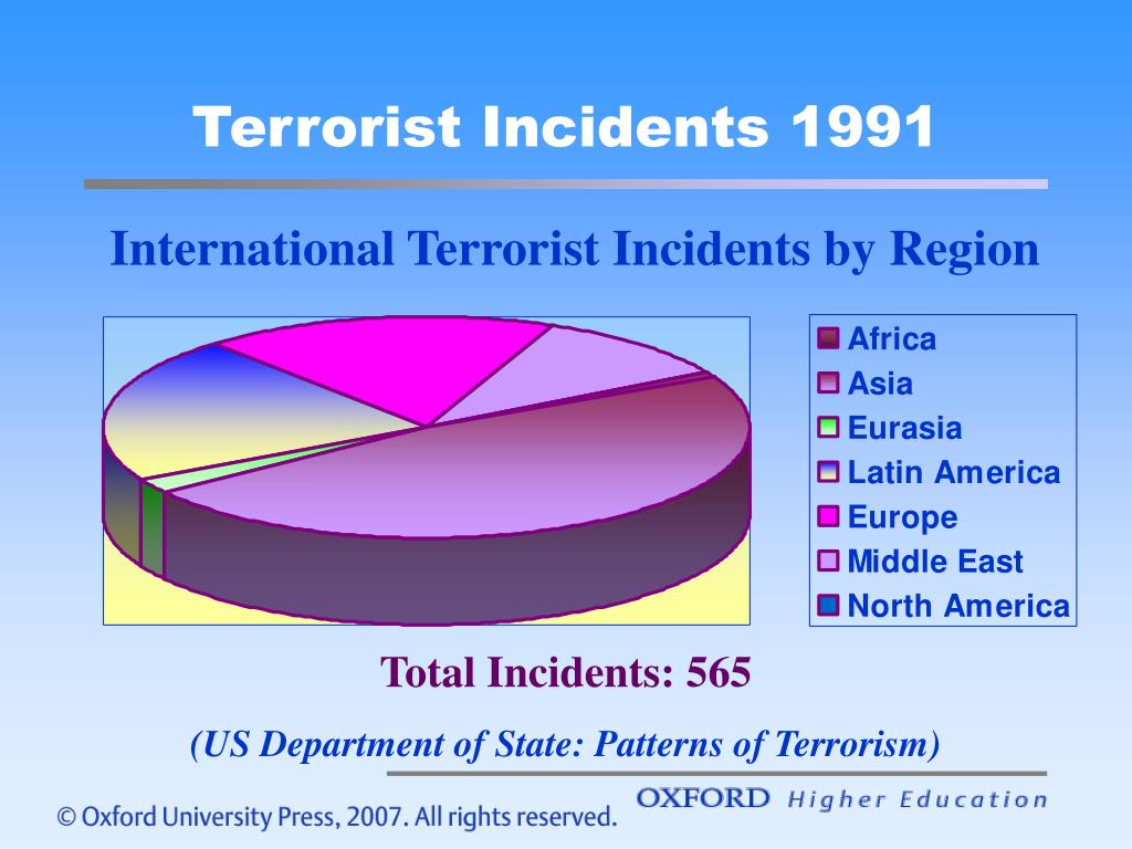 Terrorist Incidents 1991
