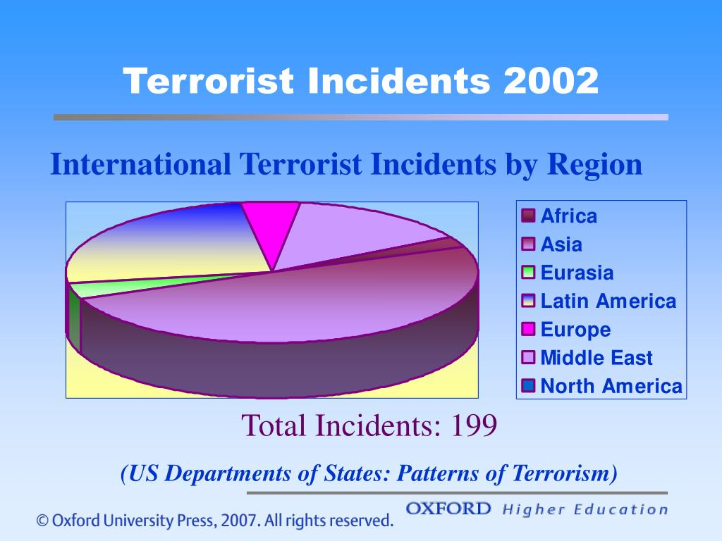 Terrorist Incidents 2002