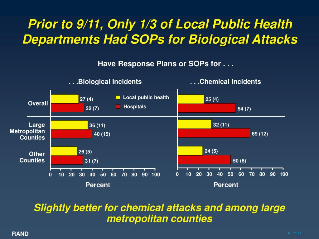 Prior to 9/11, Only 1/3 of Local Public Health