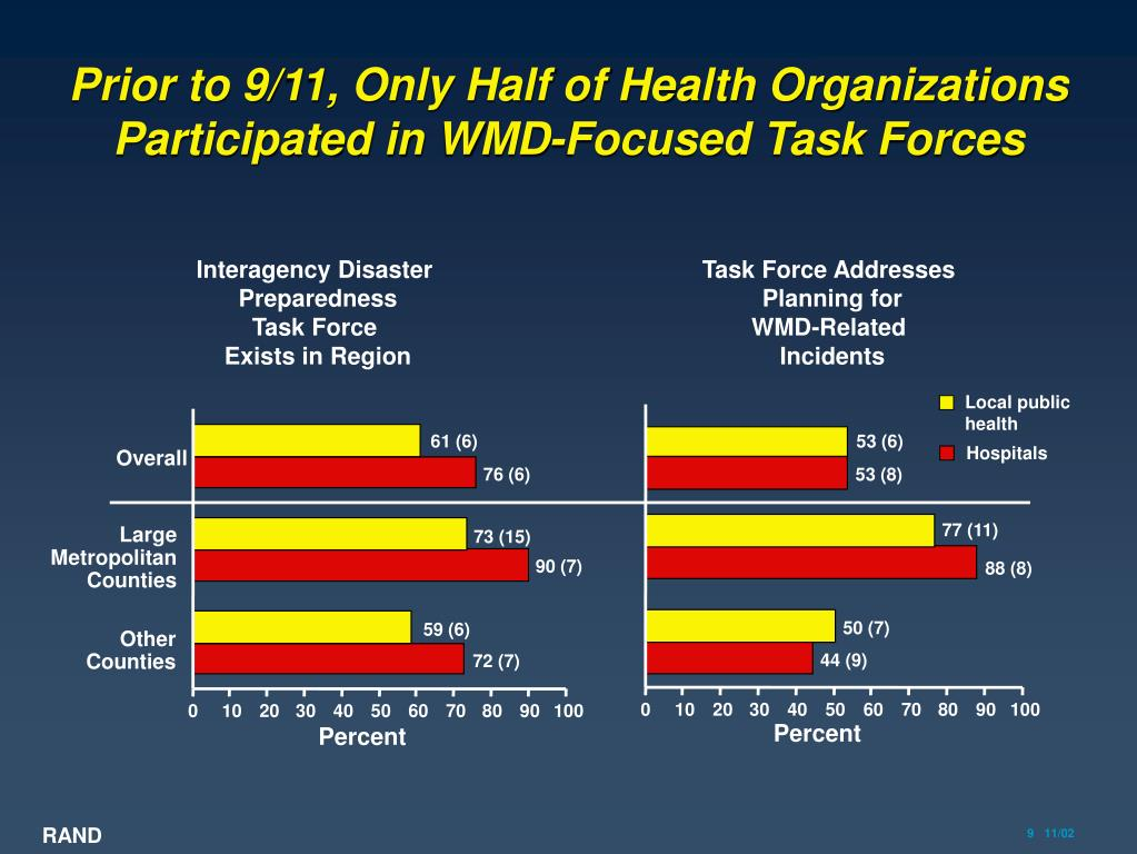 Prior to 9/11, Only Half of Health Organizations