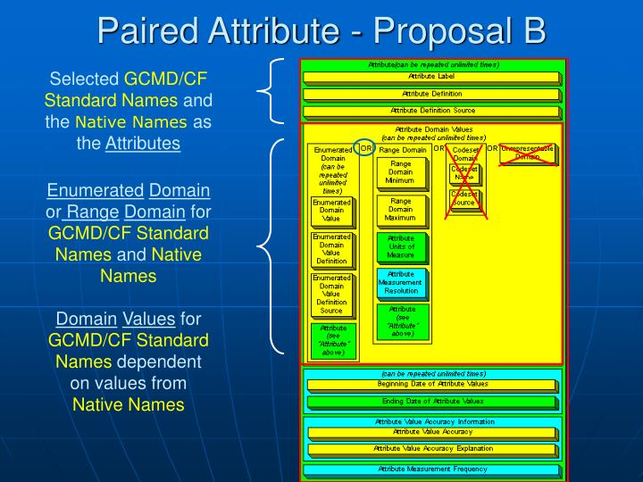 Paired Attribute - Proposal B