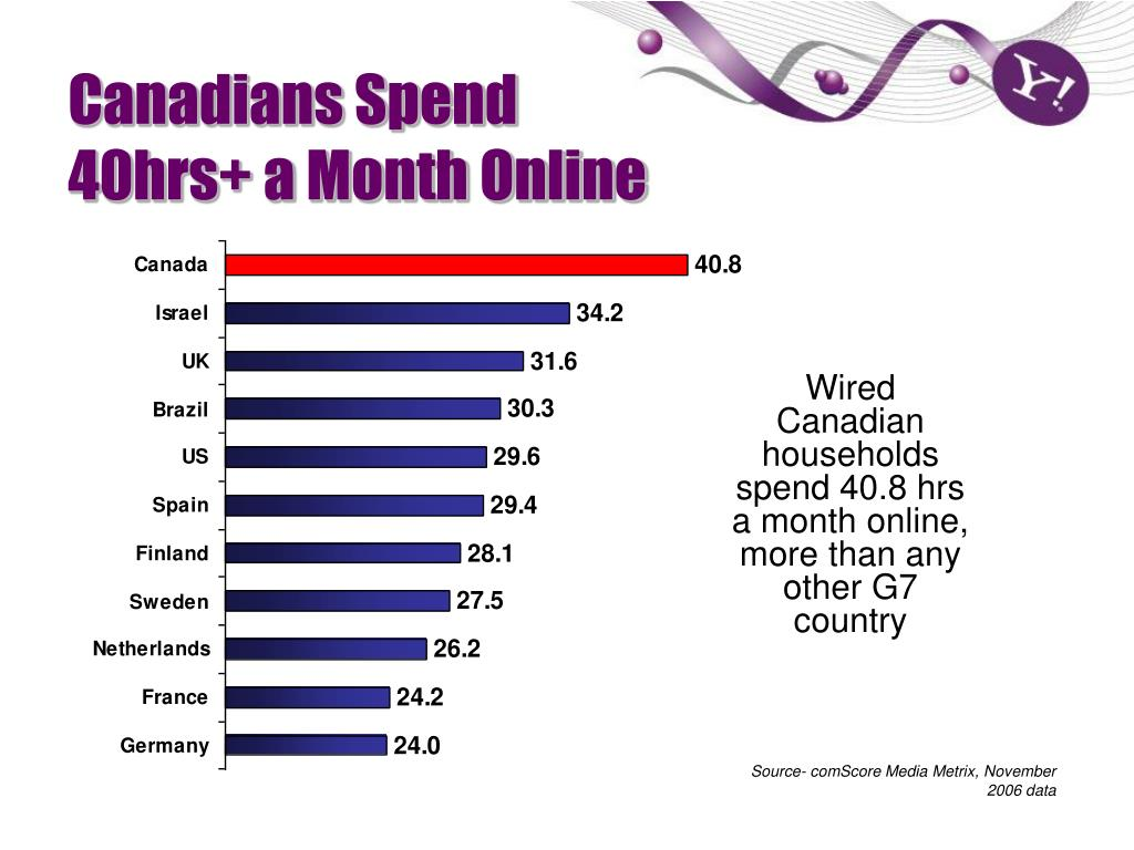 Canadians Spend