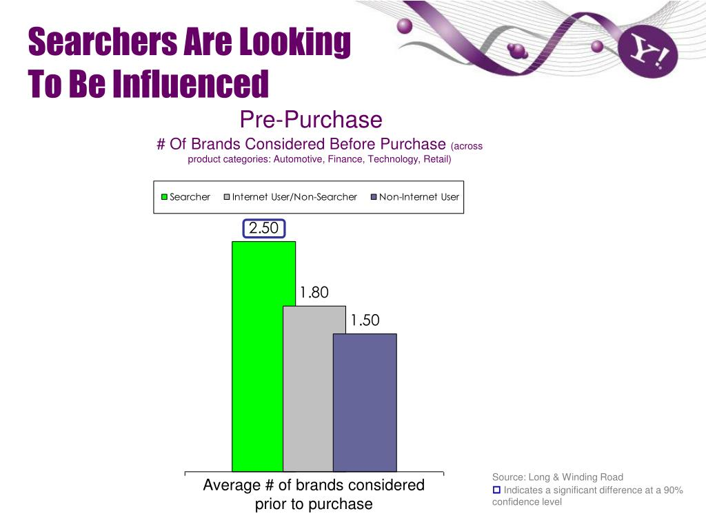 Searchers Are Looking To Be Influenced
