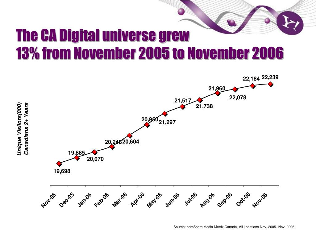The CA Digital universe grew
