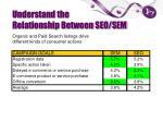 understand the relationship between seo sem