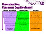 understand your consumers cognitive funnel