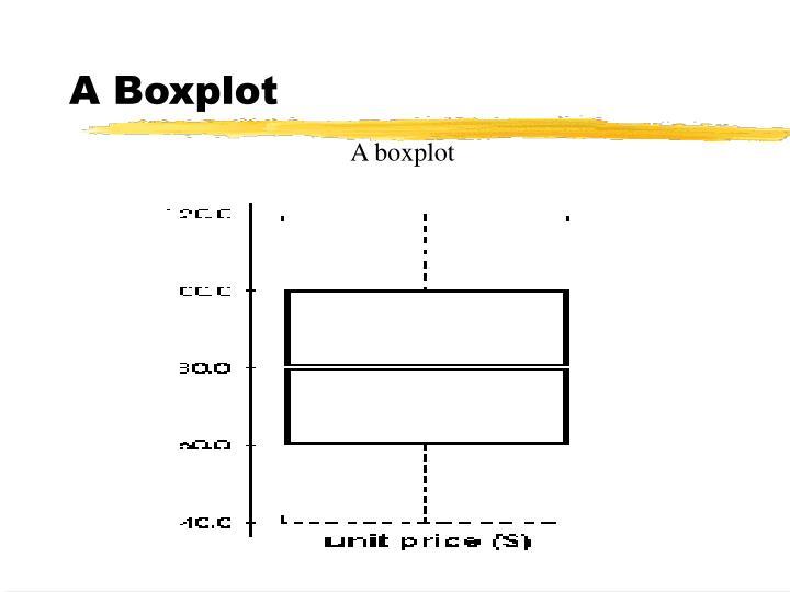 A Boxplot