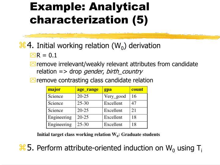 Example: Analytical characterization (5)