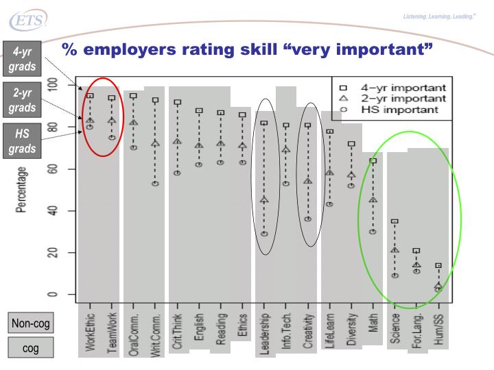 "% employers rating skill ""very important"""