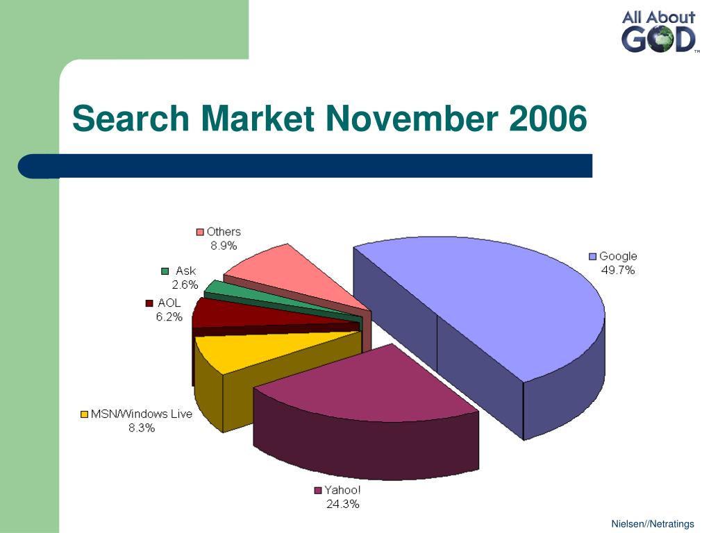 Search Market November 2006