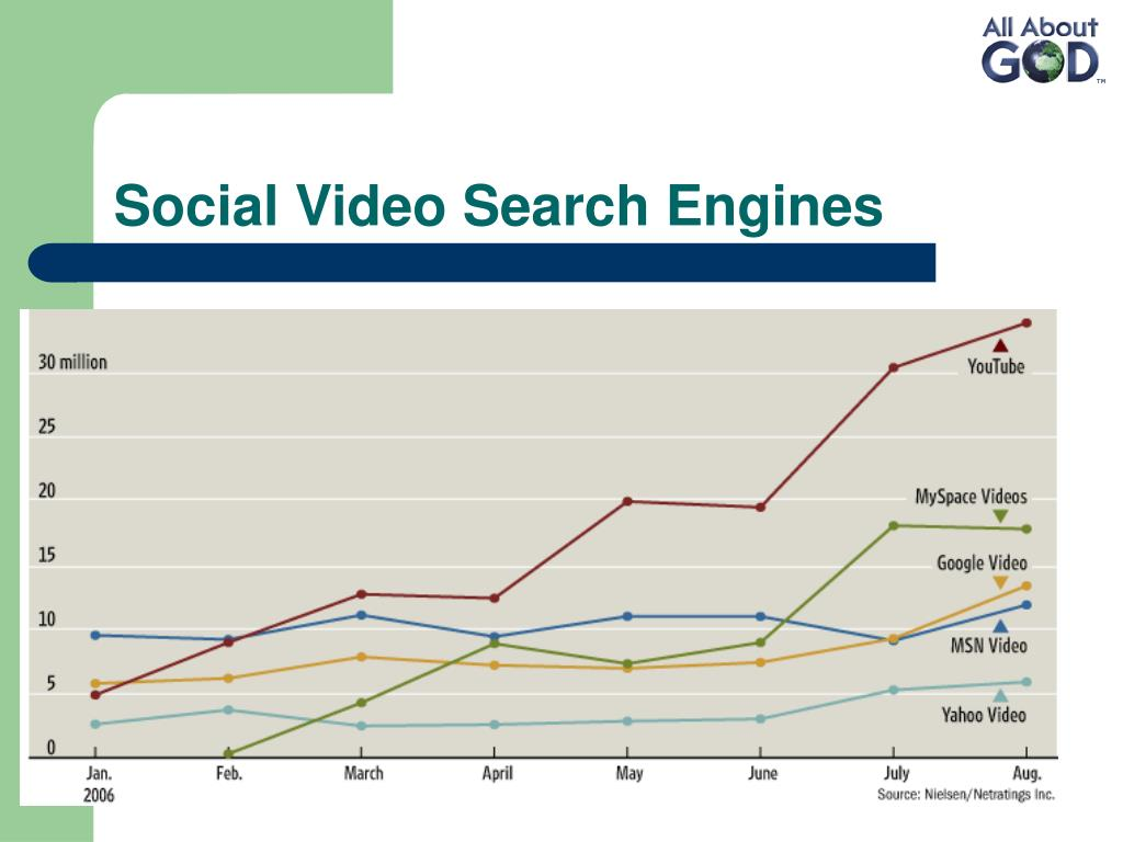 Social Video Search Engines