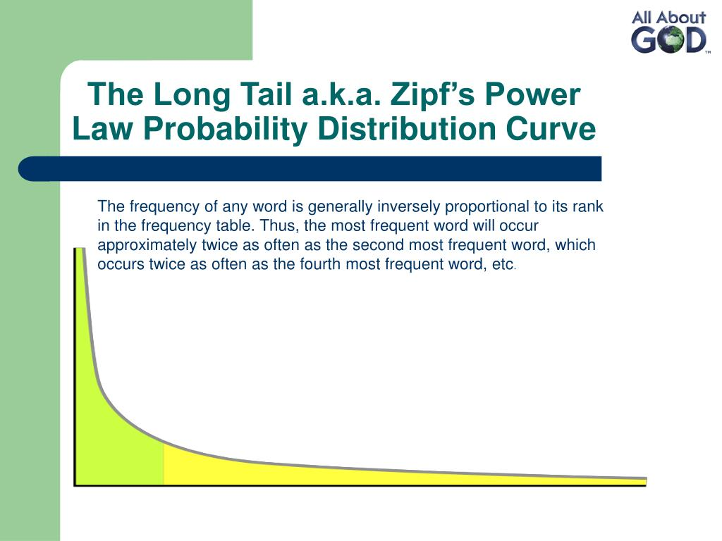 The Long Tail a.k.a. Zipf's Power Law Probability Distribution Curve