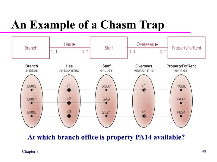 An Example of a Chasm Trap