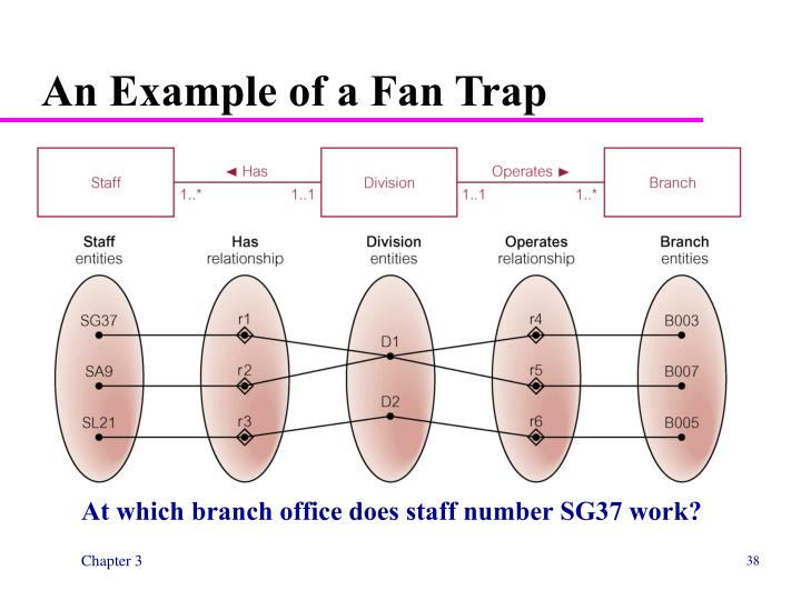An Example of a Fan Trap
