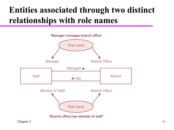 Entities associated through two distinct relationships with role names