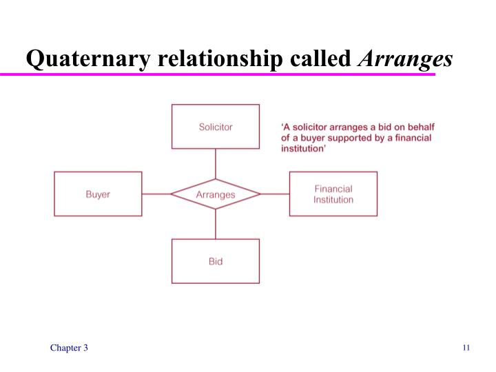 Quaternary relationship called