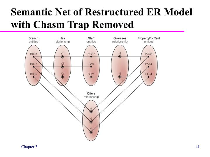 Semantic Net of Restructured ER Model with Chasm Trap Removed