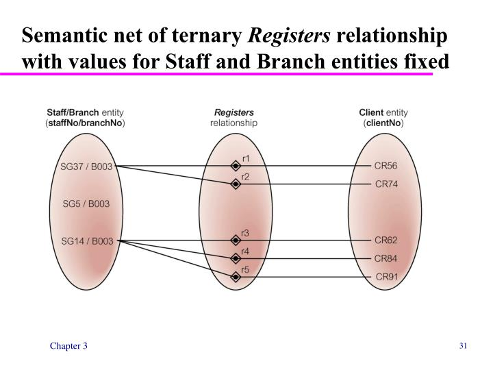 Semantic net of ternary