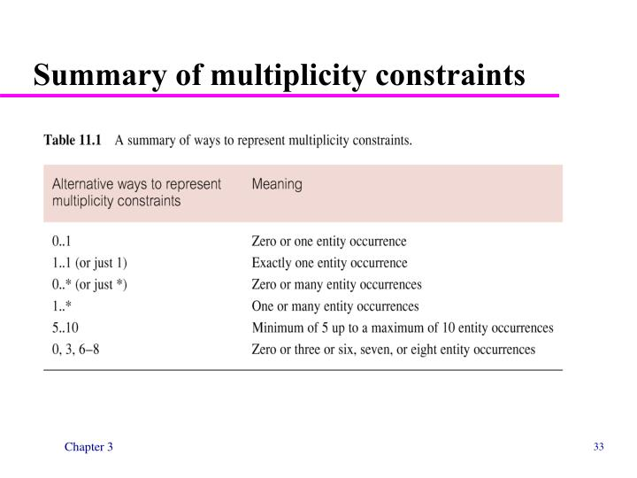 Summary of multiplicity constraints