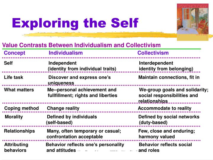 Value Contrasts Between Individualism and Collectivism