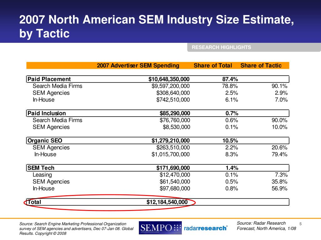 2007 North American SEM Industry Size Estimate,