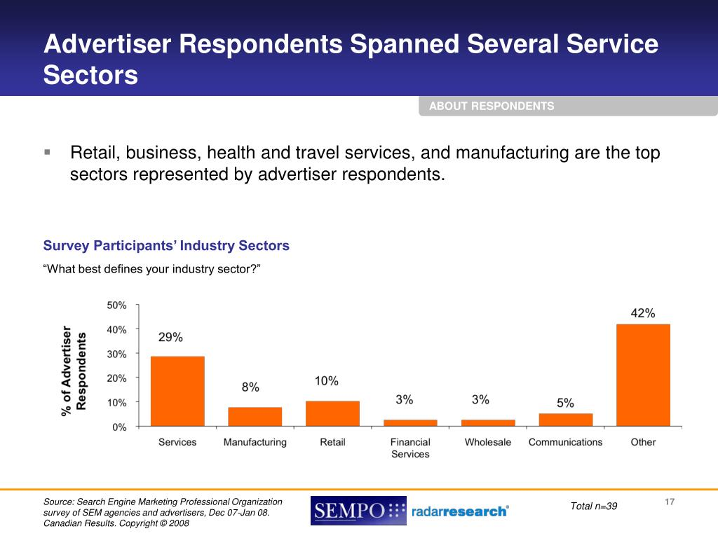 Advertiser Respondents Spanned Several Service Sectors