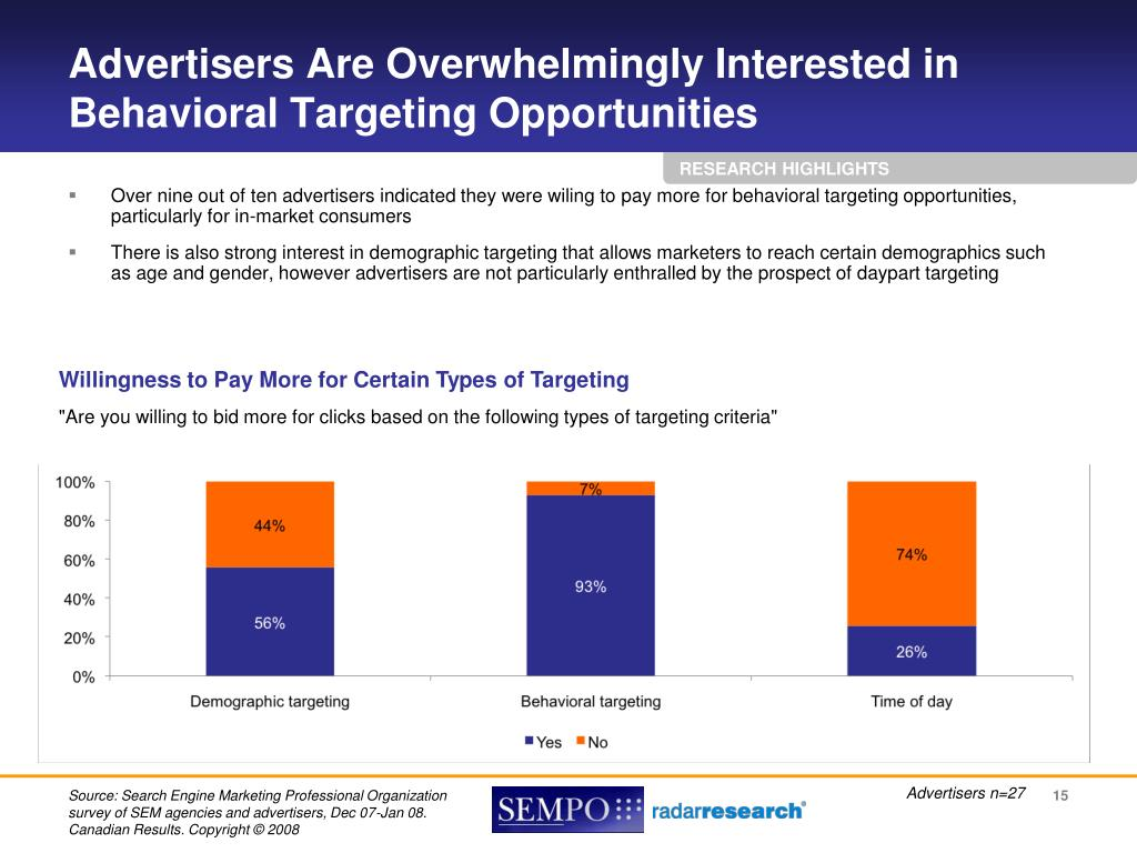 Advertisers Are Overwhelmingly Interested in Behavioral Targeting Opportunities