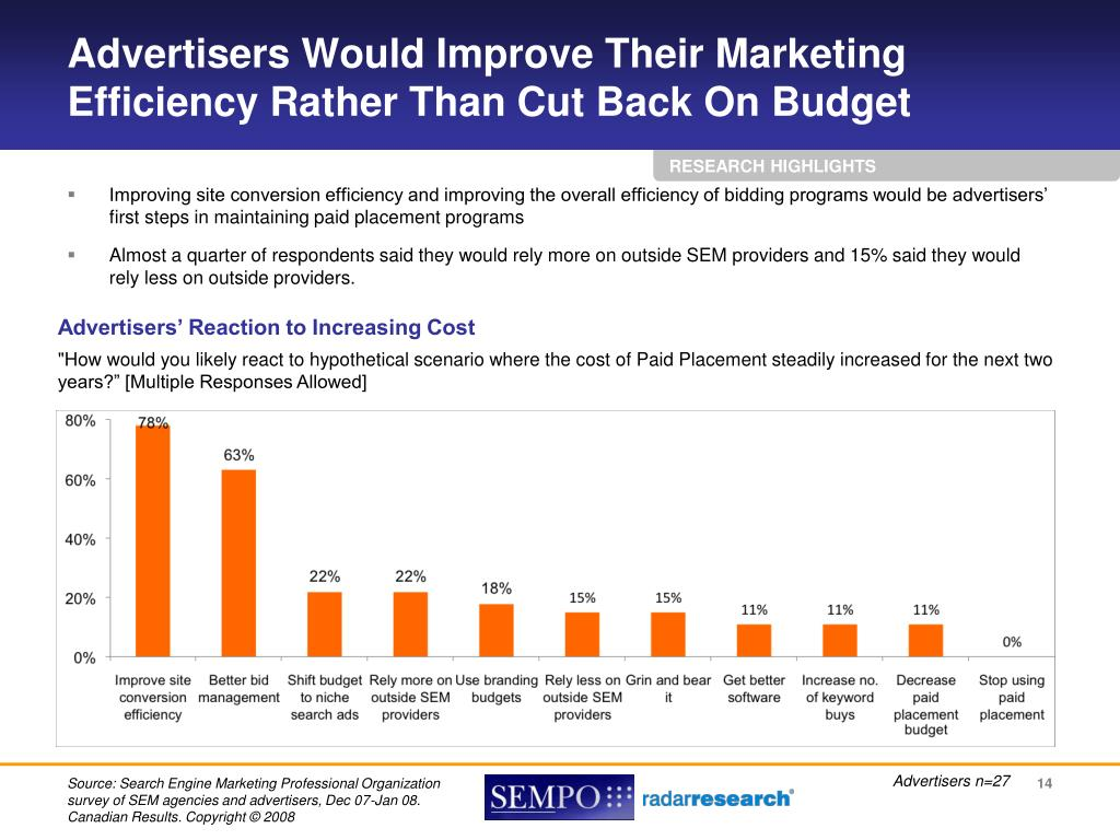 Advertisers Would Improve Their Marketing Efficiency Rather Than Cut Back On Budget