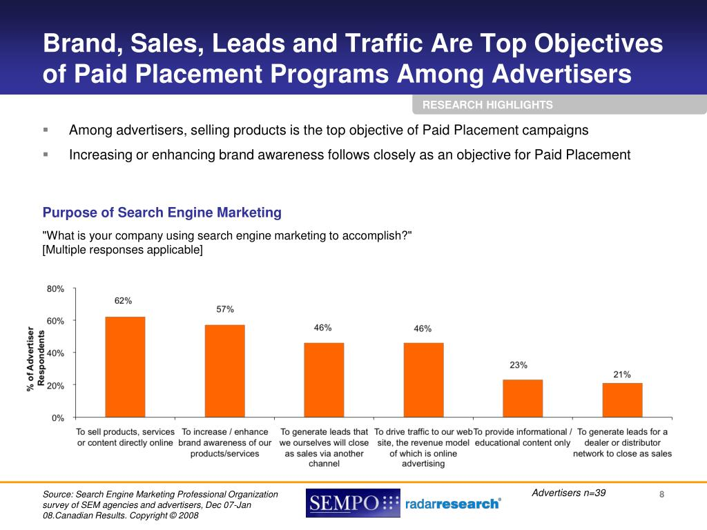 Brand, Sales, Leads and Traffic Are Top Objectives of Paid Placement Programs Among Advertisers