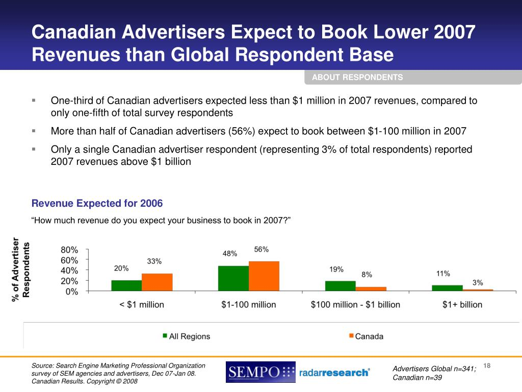 Canadian Advertisers Expect to Book Lower 2007 Revenues than Global Respondent Base