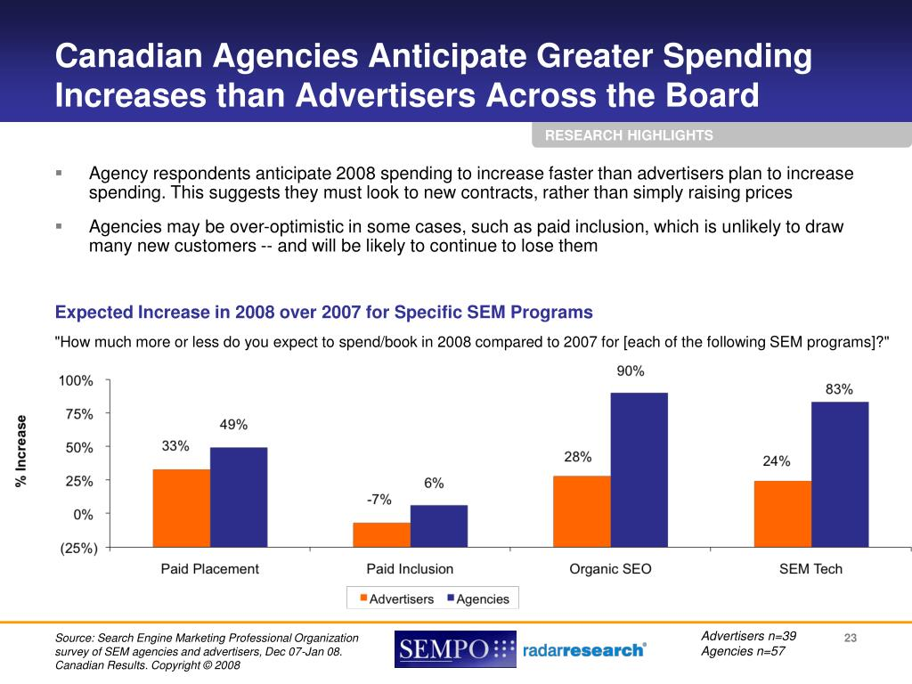 Canadian Agencies Anticipate Greater Spending Increases than Advertisers Across the Board