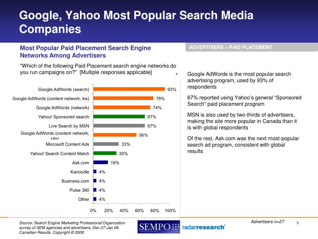 Google, Yahoo Most Popular Search Media Companies